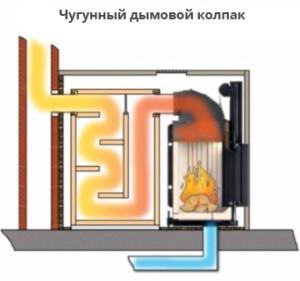 grandkamin-opcii-dymosbornik-chugunnyj-dymovoj-kolpak
